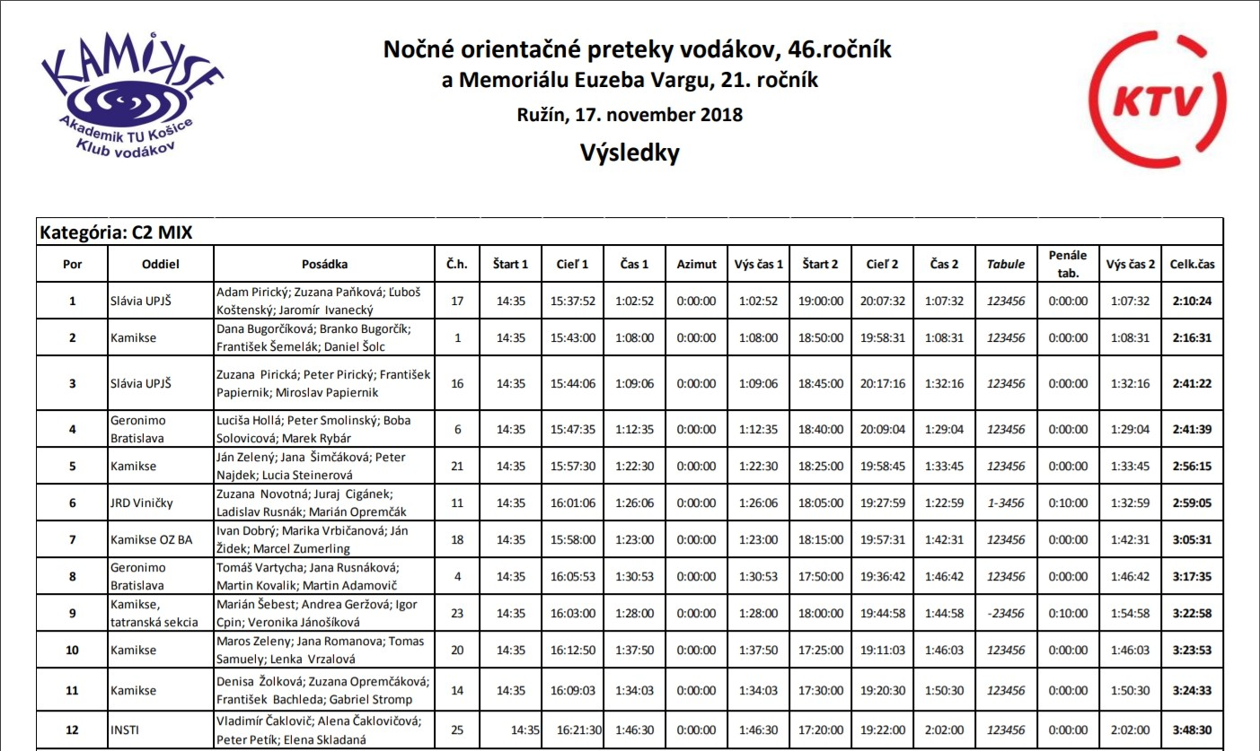 NOP 2018 - výsledky